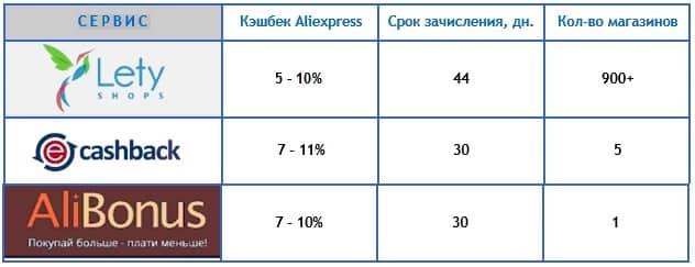 Сравнительная таблица кэшбэк сервисов
