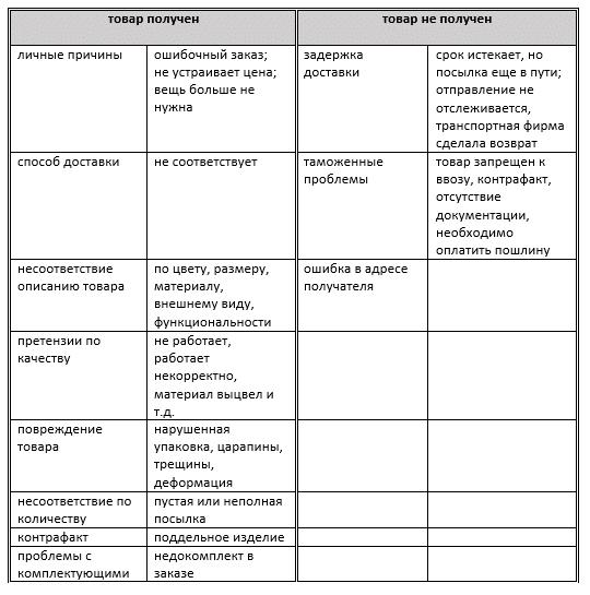таблица по открытию спора